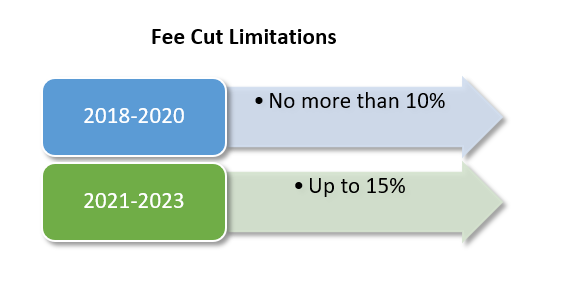 PAMA Fee Cut Limitations