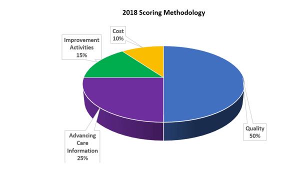 MIPS Scoring Methodology
