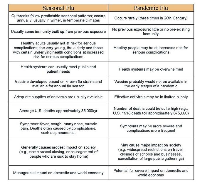 Seasonal Flu vs Pandemic Flu Table
