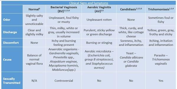 Vaginitis Symptoms